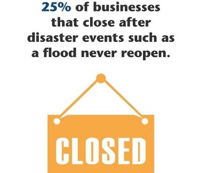 25% of businesses that close after disaster events such as a flood never reopen